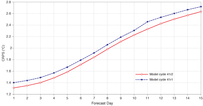 2-metre temperature forecast skill 41r1 and 41r2
