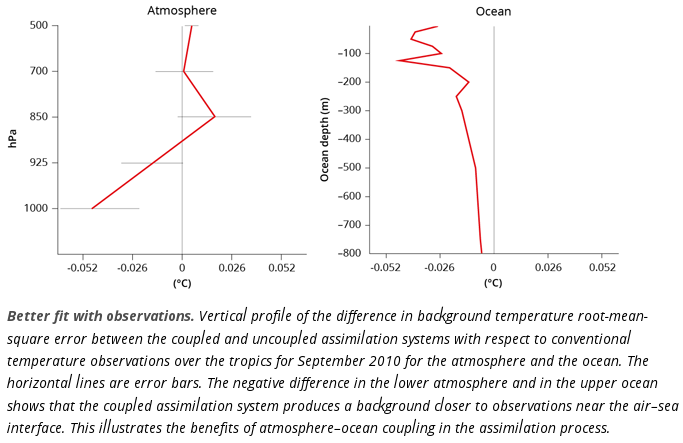 Shows the benefits of ocean-atmosphere coupling in data assimilation process