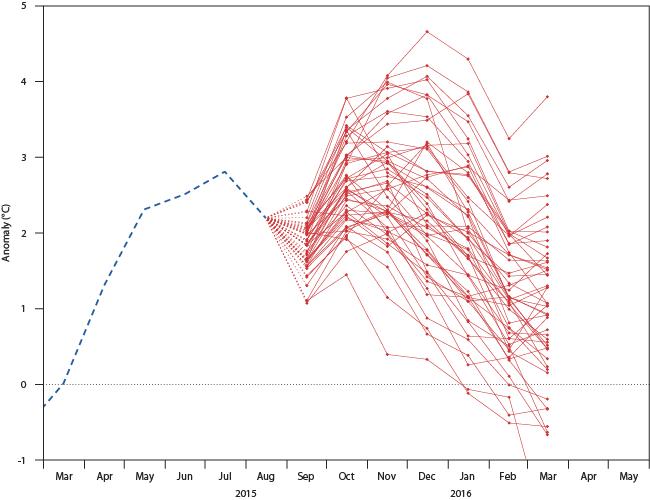 ECMWF NINO1+2 forecast plume Sep 15