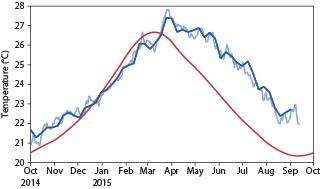 Evolution of sea-surface temperature in NINO1+2 region 2015