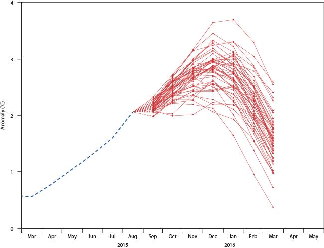 ECMWF NINO3.4 forecast plume Sep 15