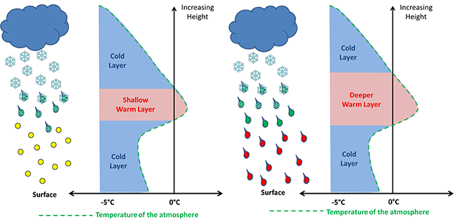 Modelling Clouds And Precipitation