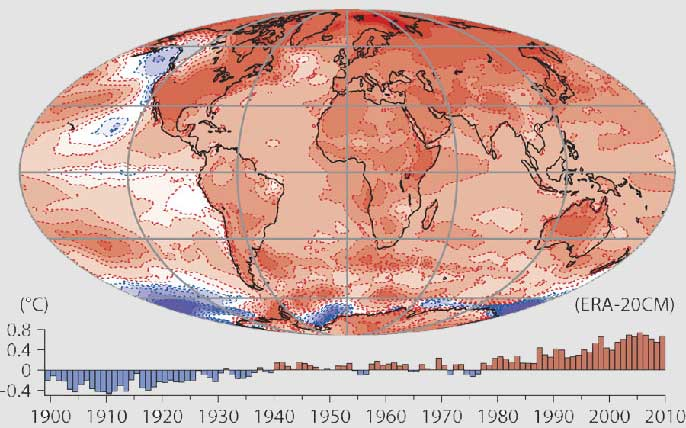 Global warming history chart