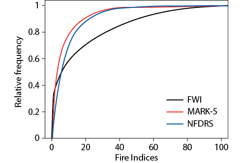 Cumulative distribution functions for the three indices.