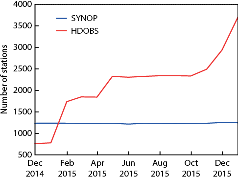 Evolution of the number of high-density observation (HDOBS) stations