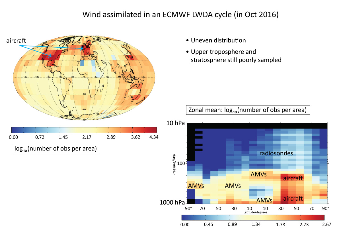 Illustration of direct wind observing system assimilated at ECMWF from late 2016