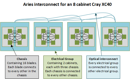 Dragonfly topology of the Cray Aries interconnect