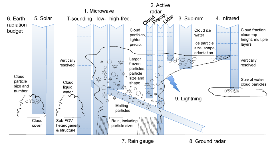 Observation types giving information on cloud and precipitation