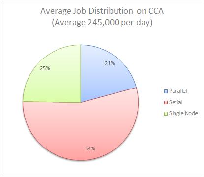 Cray compute cluster jobs