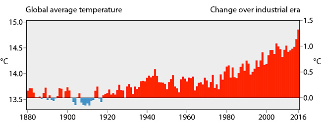 Global temperature evolution 1880 to 2016