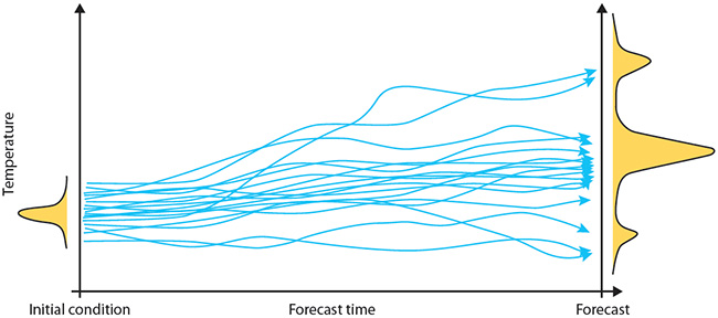 Schematic illustration of an ensemble forecast
