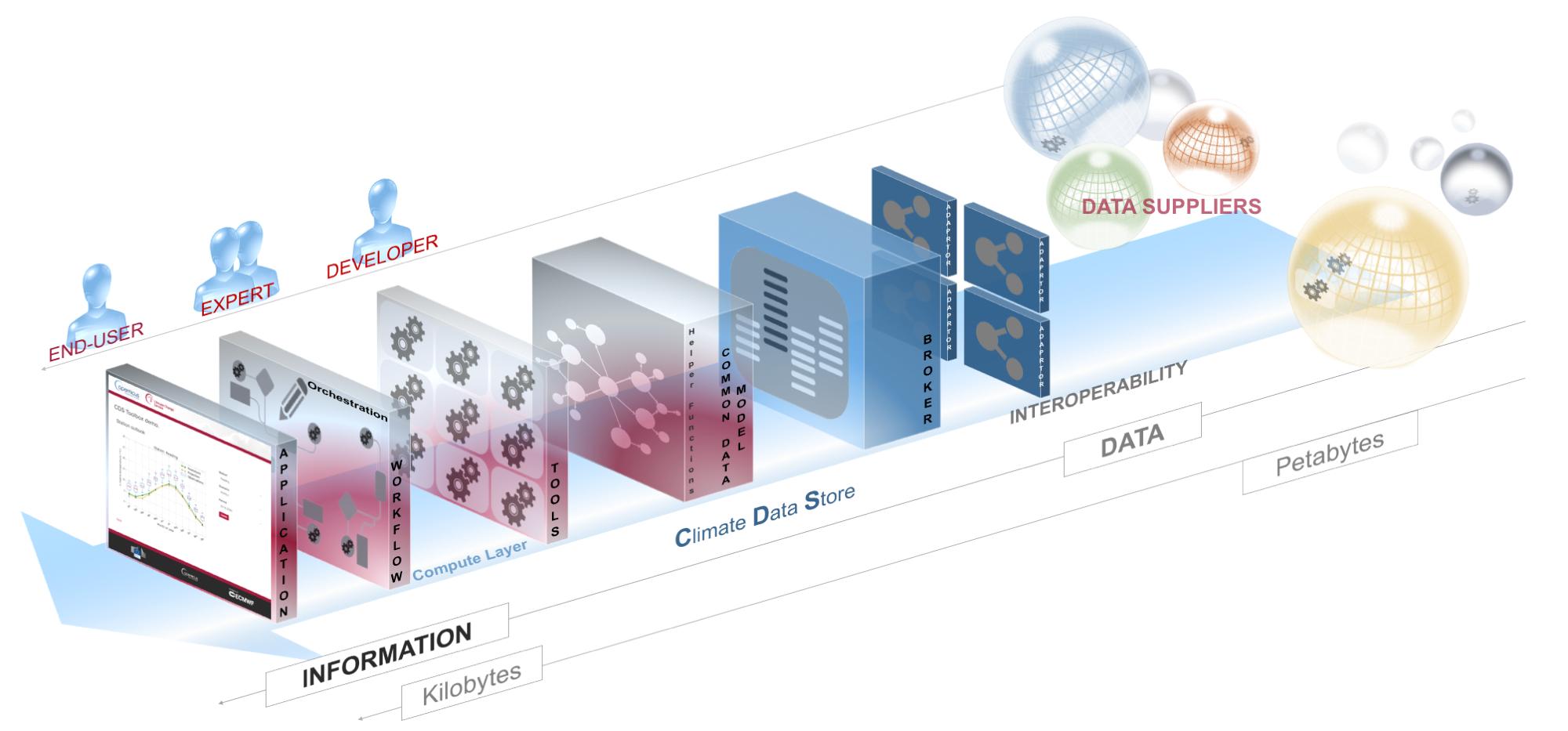 Climate service develops user-friendly data store | ECMWF