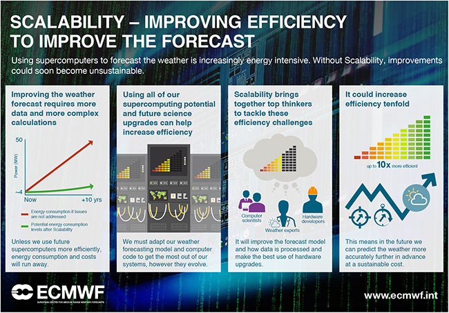 ECMWF Scalability Infographic