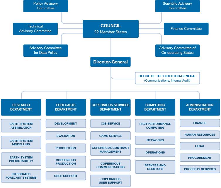 ECMWF organigram