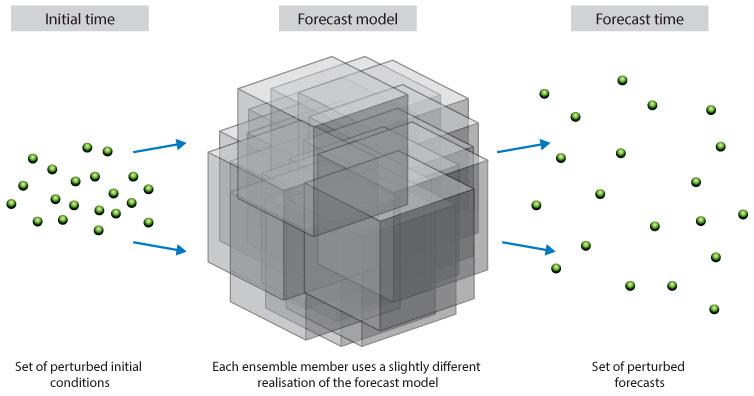 Model uncertainty diagram
