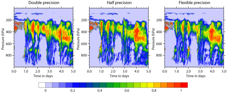 Cloud fraction at different levels of precision
