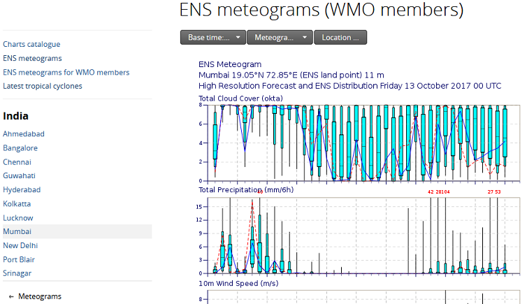 ECMWF meteogram for WMO Members