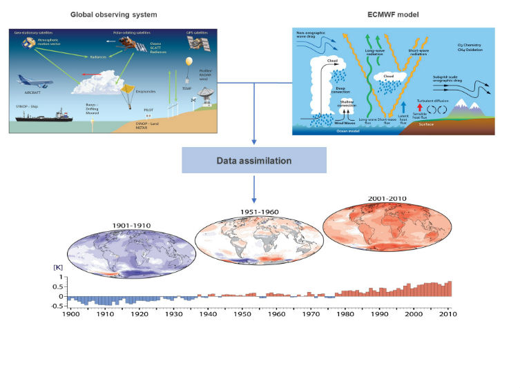 The principle of data assimilation in Climate reanalysis
