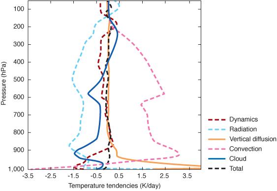 Temperature tendencies by parametrization scheme