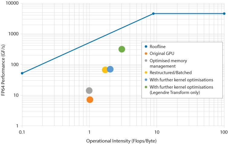 ESCAPE GPU optimisation of Spherical Harmonics dwarf