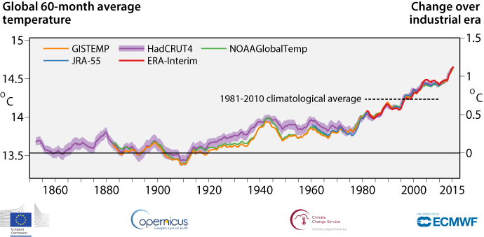 Evolution of global average temperature