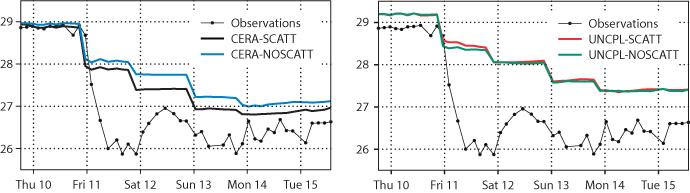 CERA coupled vs uncoupled data assimilation plots
