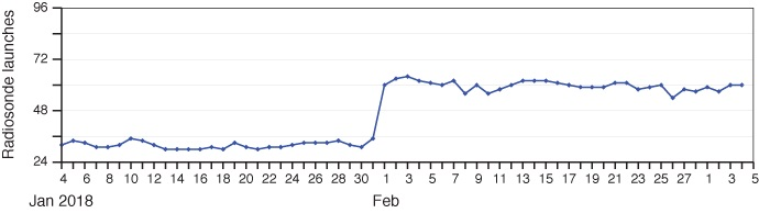Graph showing number of YOPP radiosonde launches