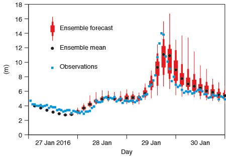 Ensemble wave forecast during storm Getrude/Tor
