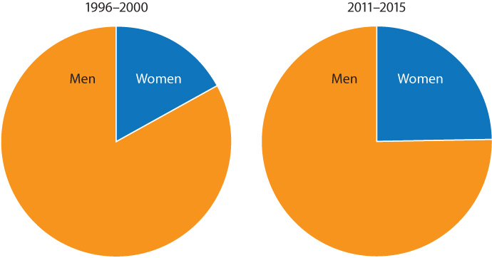 Ratio of women to men in the EU in physics & astronomy
