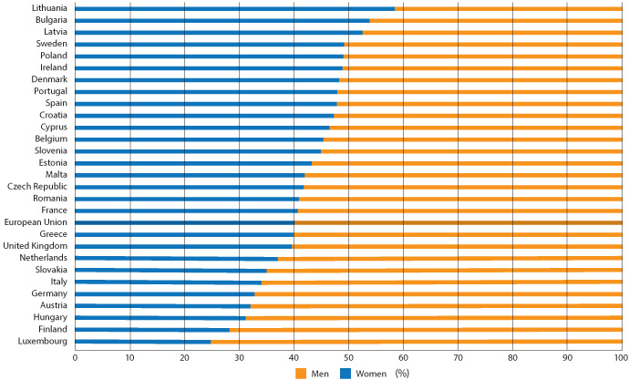 Ratio of women to men in EU countries in science and engineering