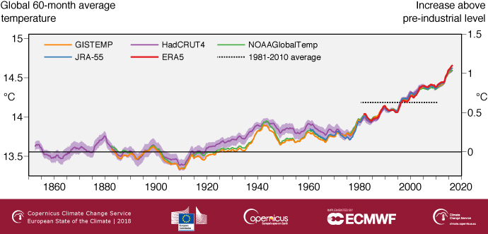 Global temperature estimated change since preindustrial era