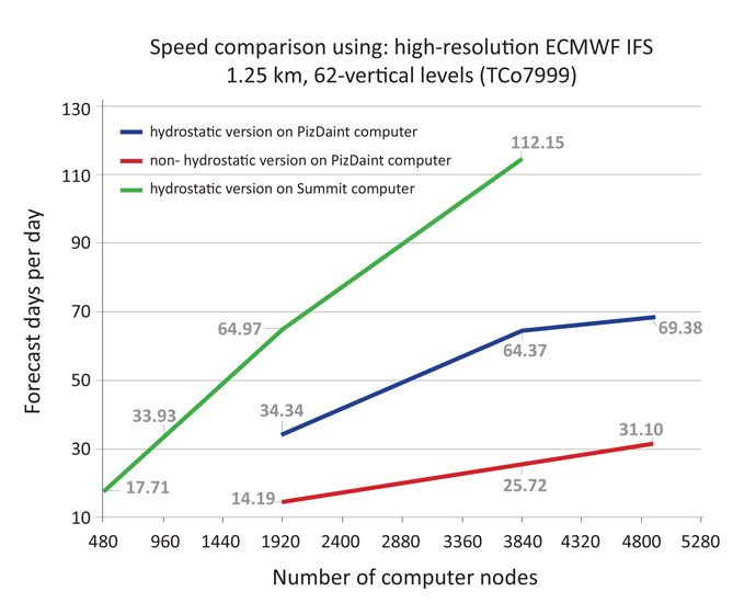 Speed-up on Summit and on Piz Daint for the 1.25 km, 62-vertical level IFS (TCo7999) hydrostatic (H) and non-hydrostatic (NH), using CPUs only with a hybrid MPI/OpenMP parallelisation.