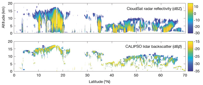 CloudSat radar and CALIPSO lidar observations 15 Sep 2009