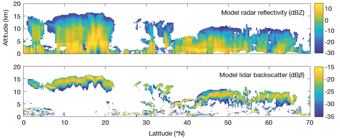 Simulated radar reflectivity and lidar backscatter satellite data for 15 Sep 2009