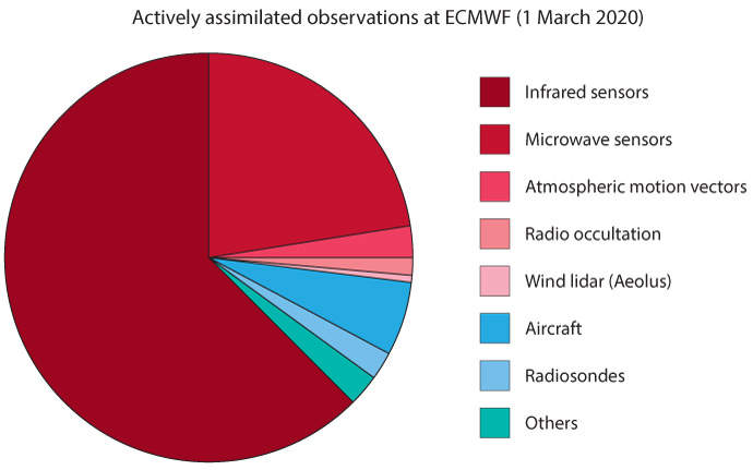 Actively assimilated observations at ECMWF 1 March 2020
