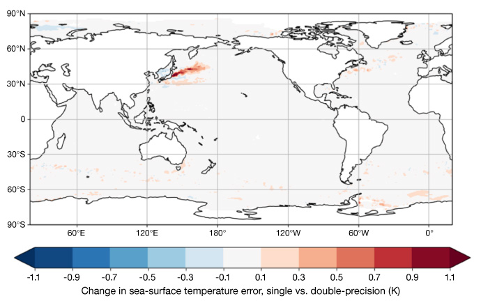 Change in SST error (K) compared to obs when moving from double precision to single precision for NEMO simulations at the high-resolution operational configuration of 0.25 degrees global resolution, for a 40-year period.