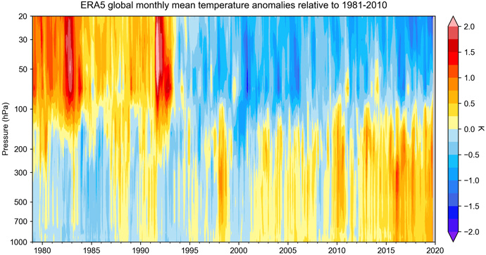Height-time evolution of monthly and globally averaged anomalies for ERA5 temperature.