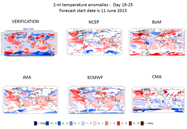 2m temperature anomalies for days 19-25 for forecast start date 11 June 2015 for different model centres and the verifying analysis