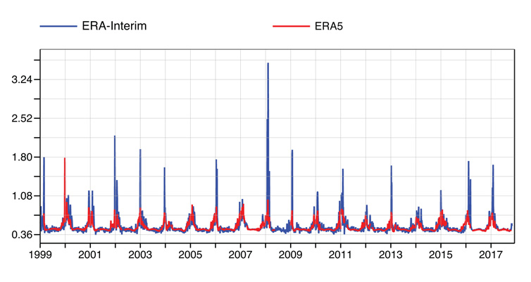 Comparison of microwave radiances measured by NOAA-15 satellite and equivalent values simulated using temperature fields of ERA-Interim (blue) / ERA-5 (red)