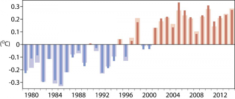Bar graph showing yearly average surface temperatures