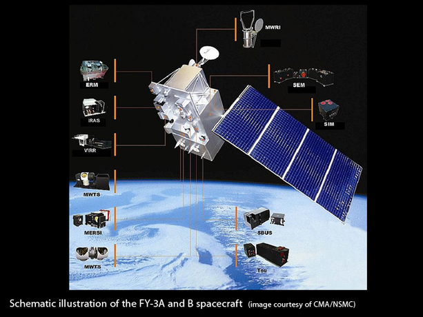 Schematic illustration of FY-3A and B spacecraft