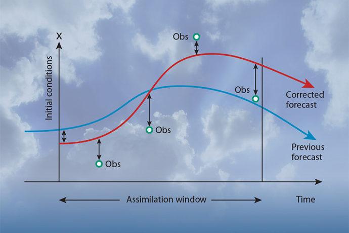 Diagram illustrating the principle of 4D-Var