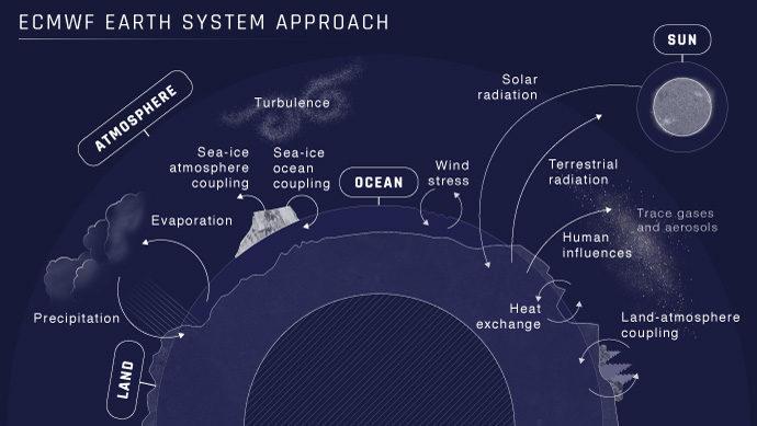 Earth system diagram