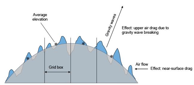 Sub-grid scale orography diagram