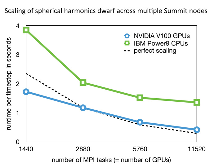 Scaling of spherical harmonics dwarf across multiple Summit nodes, using a hybrid OpenMP/OpenACC/MPI configuration, using GPUdirect and CudaDGEMM/FFT libraries